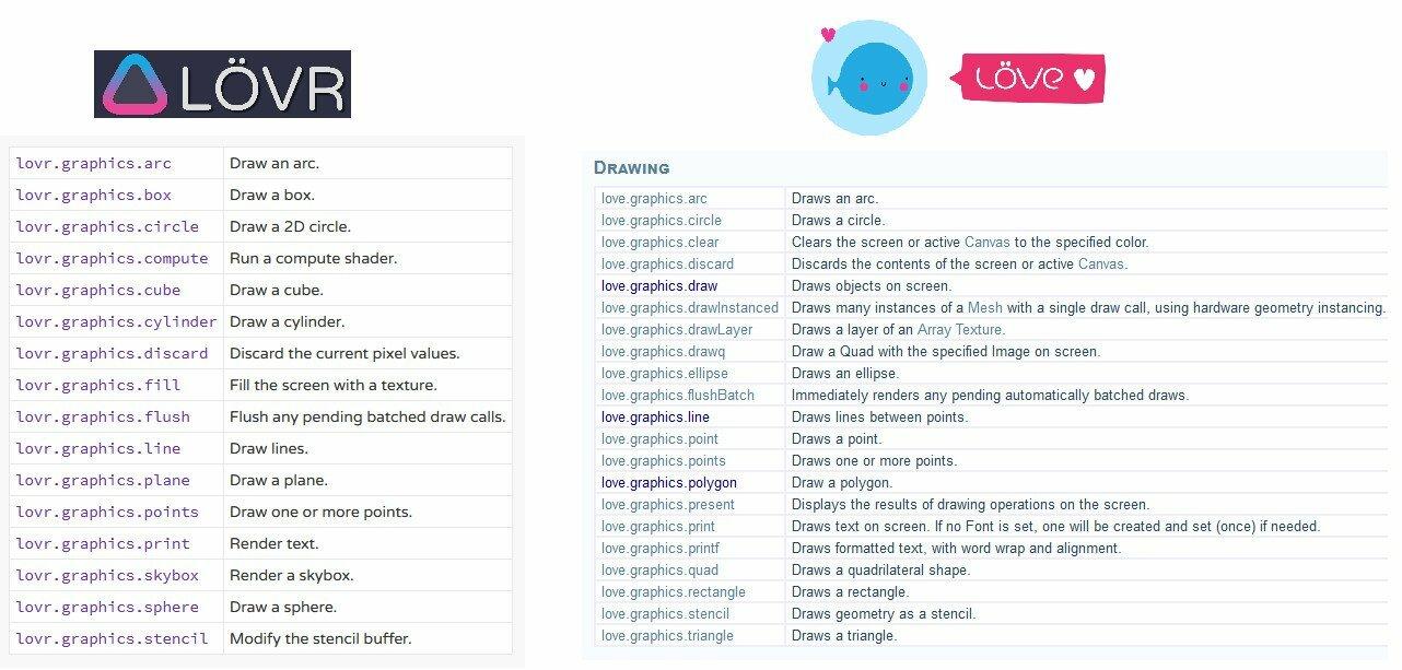 LÖVR: un framework pour programmer des jeux vidéo en 3D